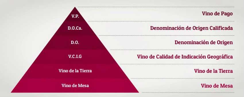 Pirámide vinos de pago